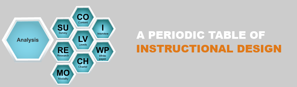 A Periodic Table of Instructional Design