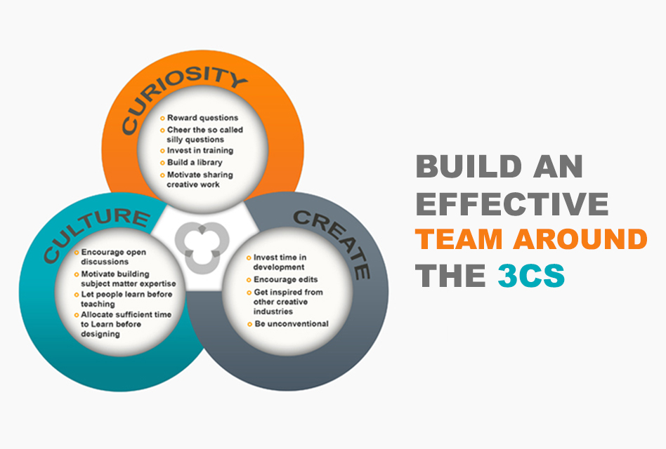 Transform your ID Processes for Success with the 3 Cs