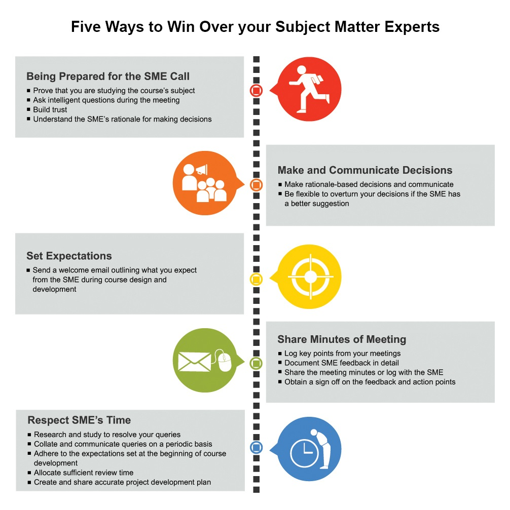 Five Ways To Win Over Your Subject Matter Experts Check N Click Learning And Technologies Pvt Ltd